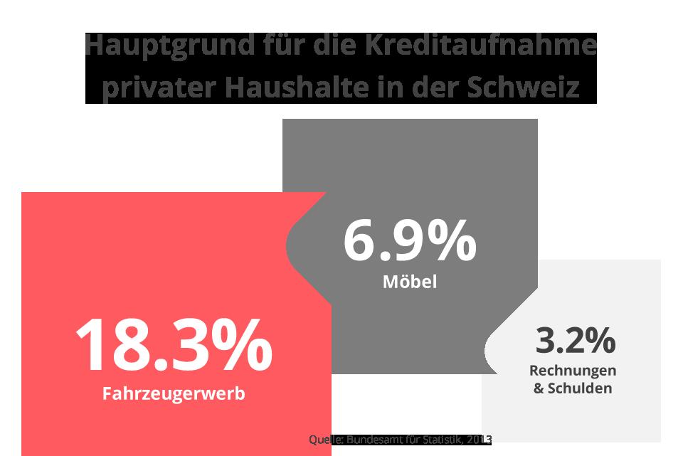 Hauptgrund für die Kreditaufnahme privater Haushalte in der Schweiz
