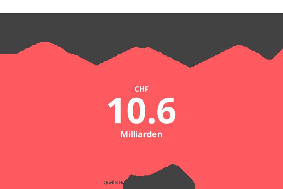 Jährliche Konsumausgaben für Möbel und Haushaltsgeräte in der Schweiz