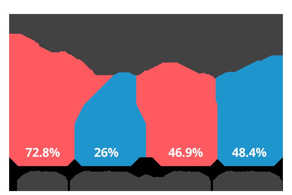 Wohneigentumsquote in der Schweiz