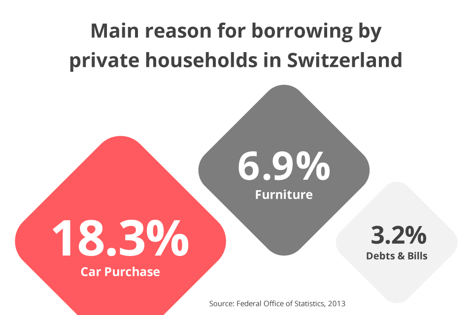 Main reason for borrowing by private household in Switzerland