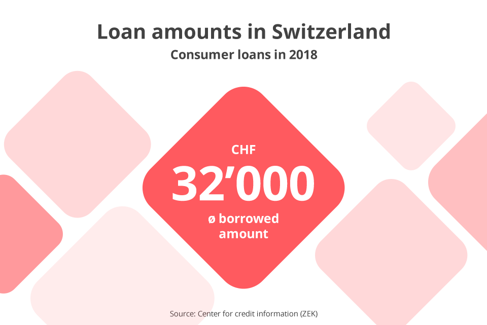 Every 10th adult in Switzerland with a personal loan