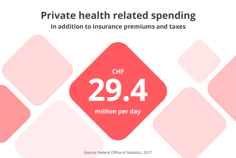 Private health related spending in Switzerland