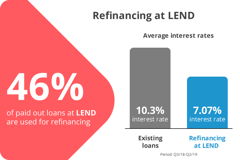 Refinancing at LEND
