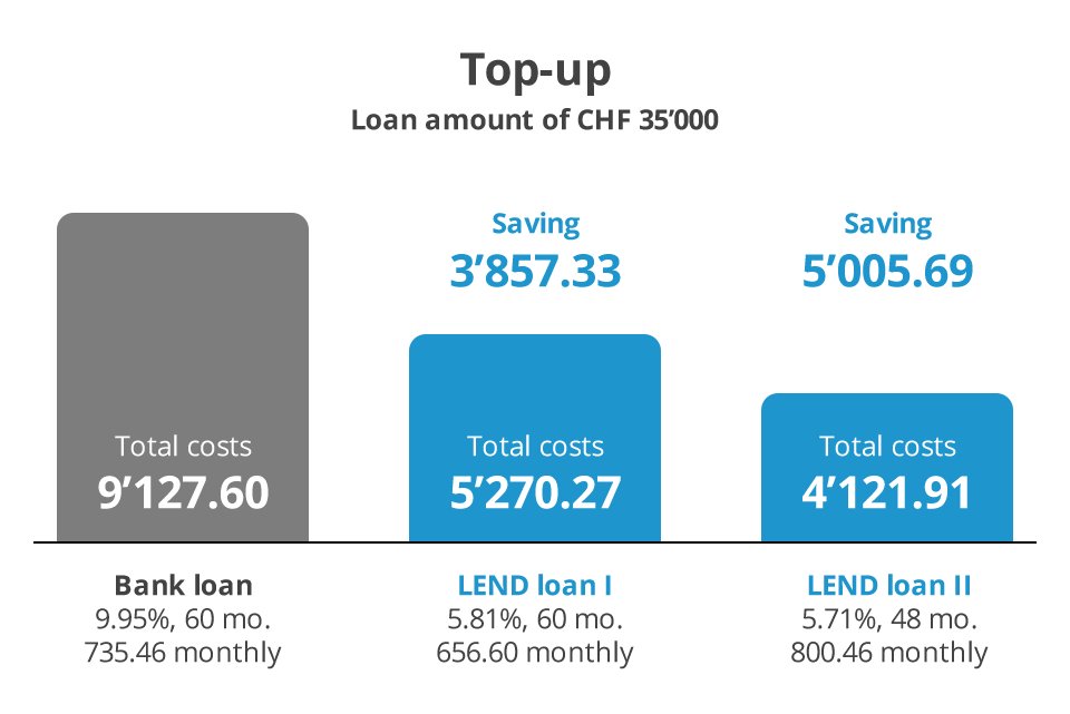 Top-up - Bank loan Vs. LEND loan