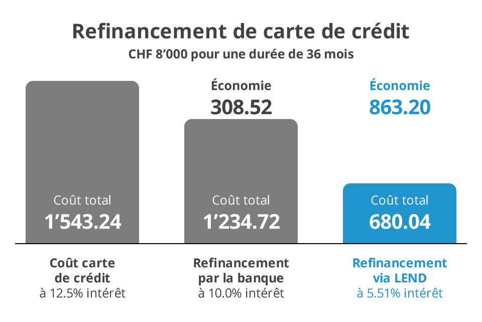 Refinancing credit card costs