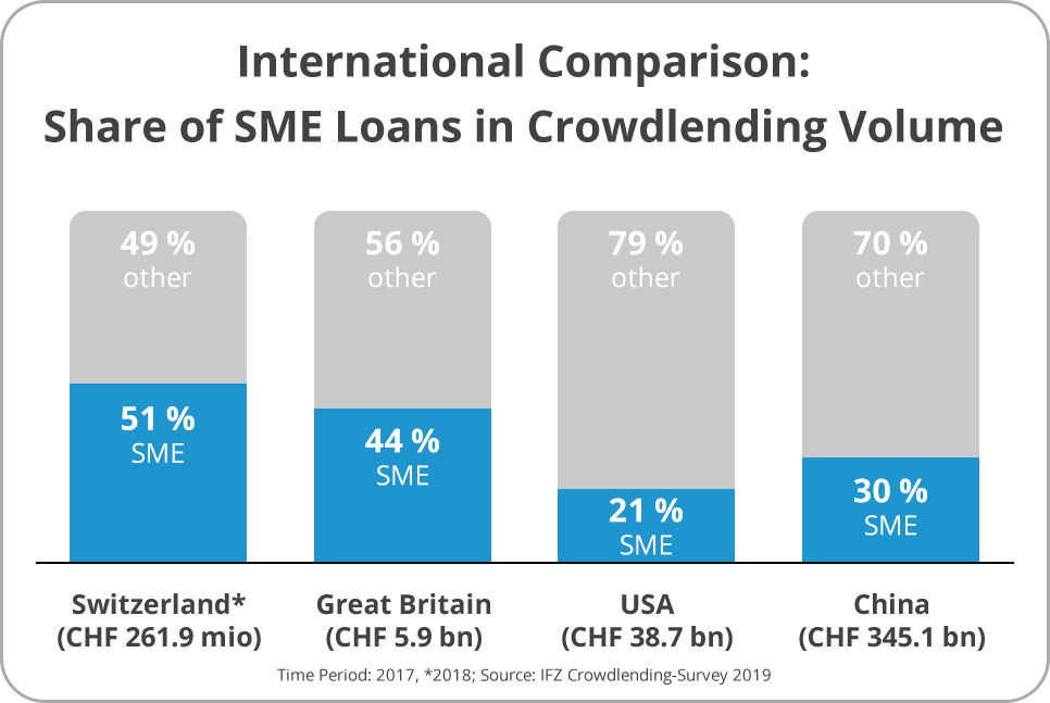 International Comparison:Share of SME Loans in Crowdlending Volume