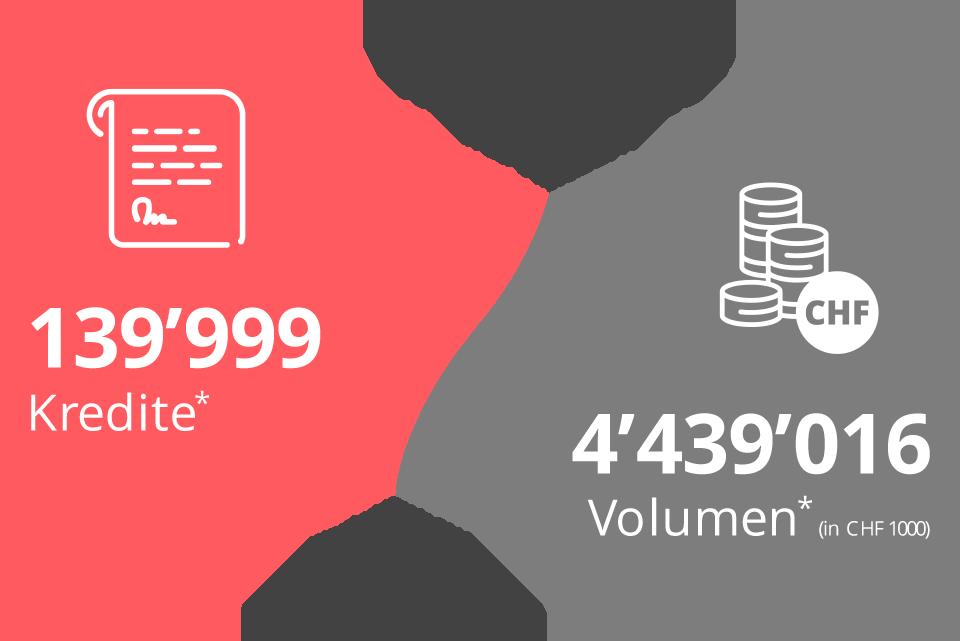 Anzahl und Volumen der Konsumkredite in der Schweiz im Jahr 2018